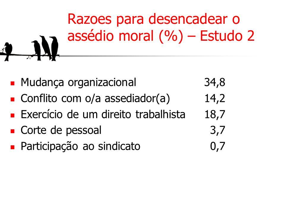 Razoes para desencadear o assédio moral (%) – Estudo 2 Mudança organizacional Conflito com o/a assediador(a) Exercício de um direito trabalhista Corte