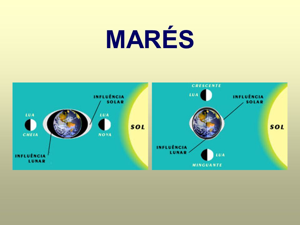 CORRENTES MARINHAS