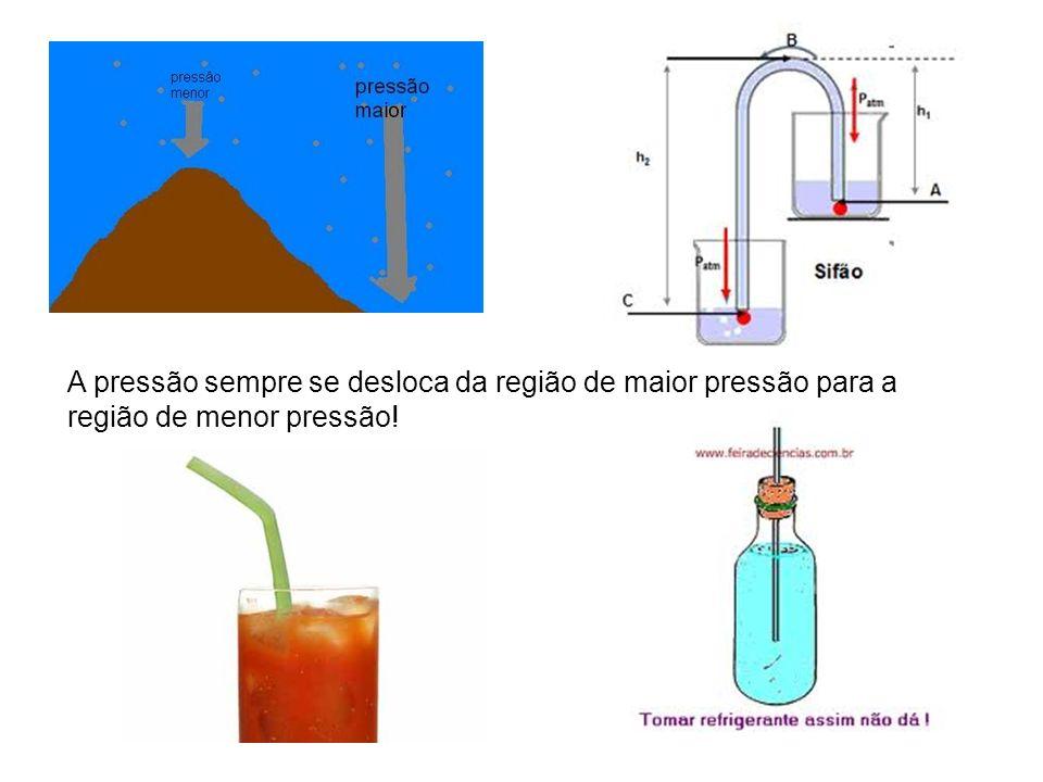 A pressão sempre se desloca da região de maior pressão para a região de menor pressão!