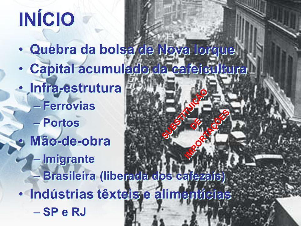 INÍCIO Quebra da bolsa de Nova Iorque Capital acumulado da cafeicultura Infra-estrutura –Ferrovias –Portos Mão-de-obra –Imigrante –Brasileira (liberad