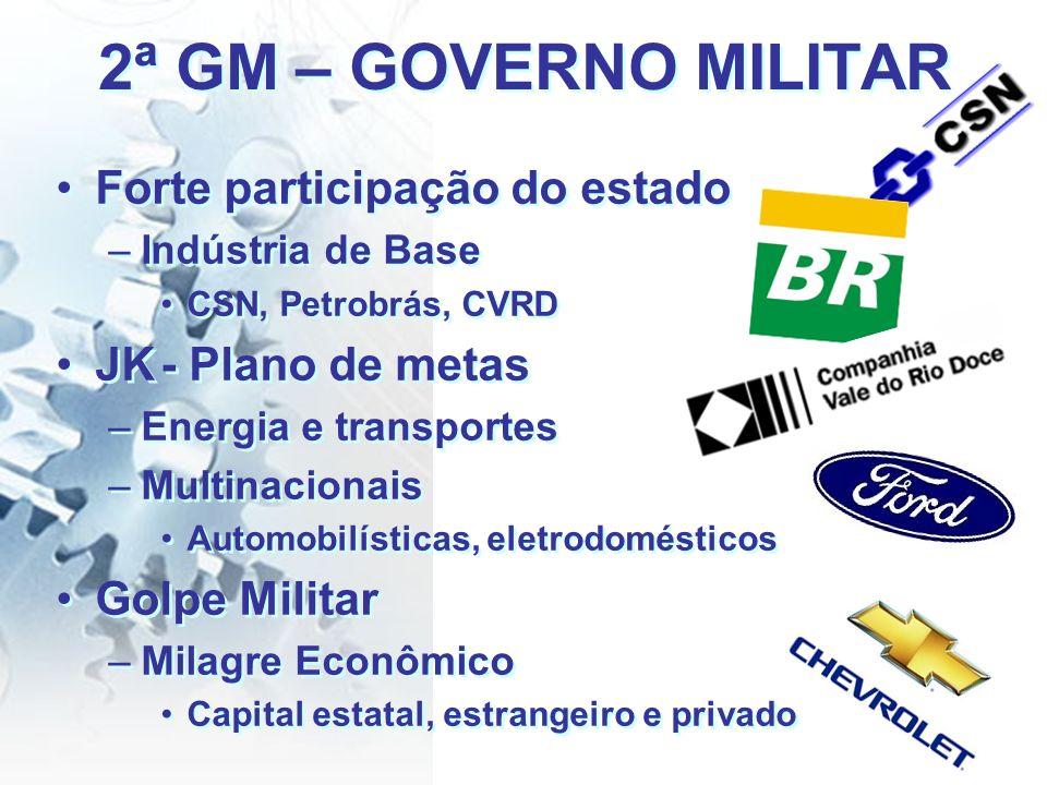 2ª GM – GOVERNO MILITAR Forte participação do estado –Indústria de Base CSN, Petrobrás, CVRD JK- Plano de metas –Energia e transportes –Multinacionais