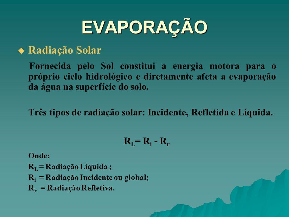 EVAPORAÇÃO Radiação Solar Fornecida pelo Sol constitui a energia motora para o próprio ciclo hidrológico e diretamente afeta a evaporação da água na s