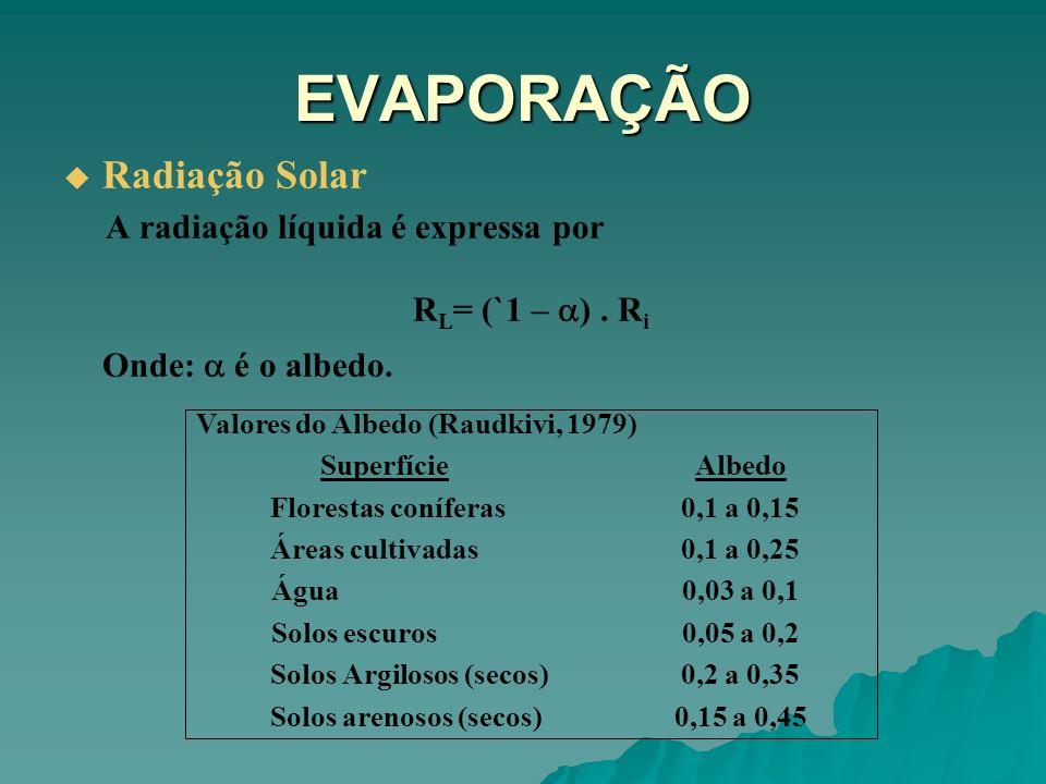 EVAPORAÇÃO Radiação Solar A radiação líquida é expressa por R L = (`1 – ). R i Onde: é o albedo. Valores do Albedo (Raudkivi, 1979) SuperfícieAlbedo F