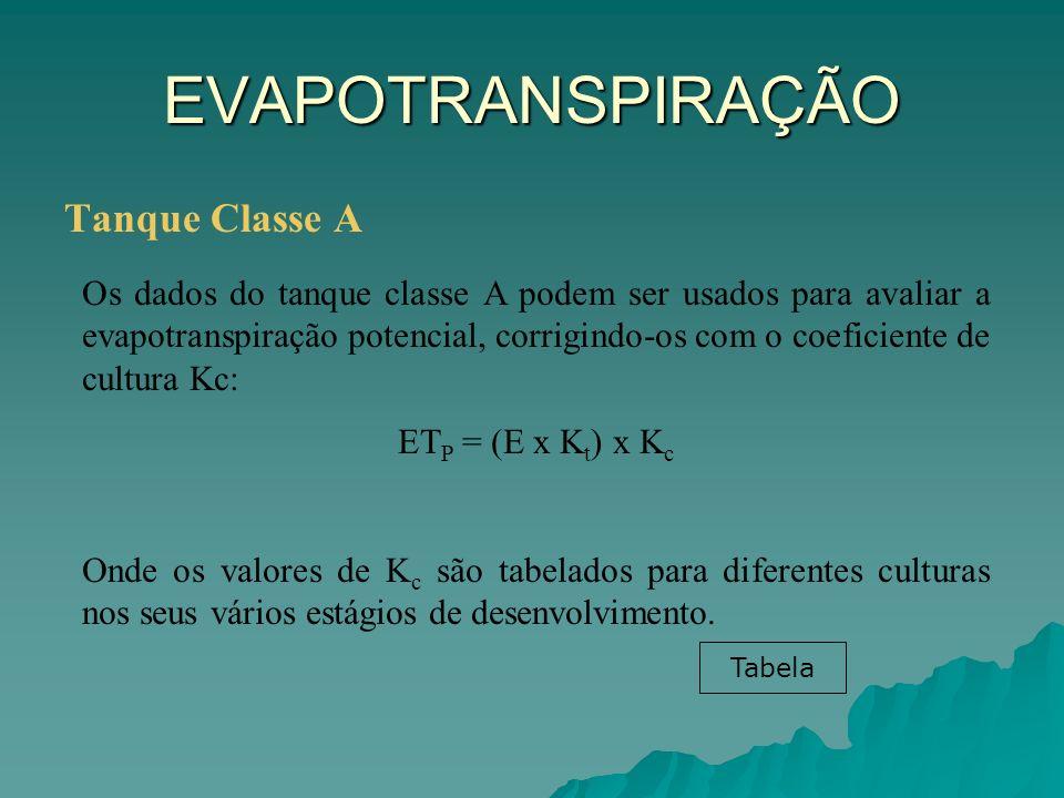 EVAPOTRANSPIRAÇÃO Tanque Classe A Os dados do tanque classe A podem ser usados para avaliar a evapotranspiração potencial, corrigindo-os com o coefici