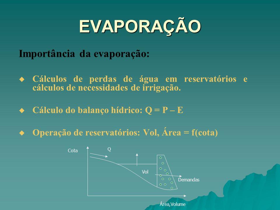 EVAPORAÇÃO Importância da evaporação: Cálculos de perdas de água em reservatórios e cálculos de necessidades de irrigação. Cálculo do balanço hídrico: