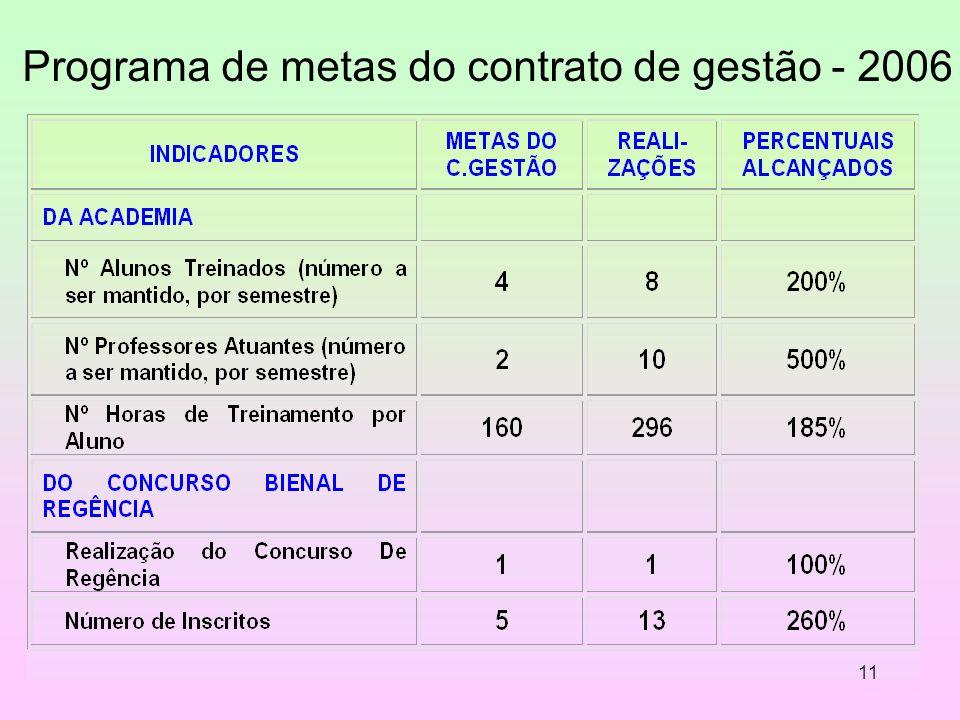 11 Programa de metas do contrato de gestão - 2006