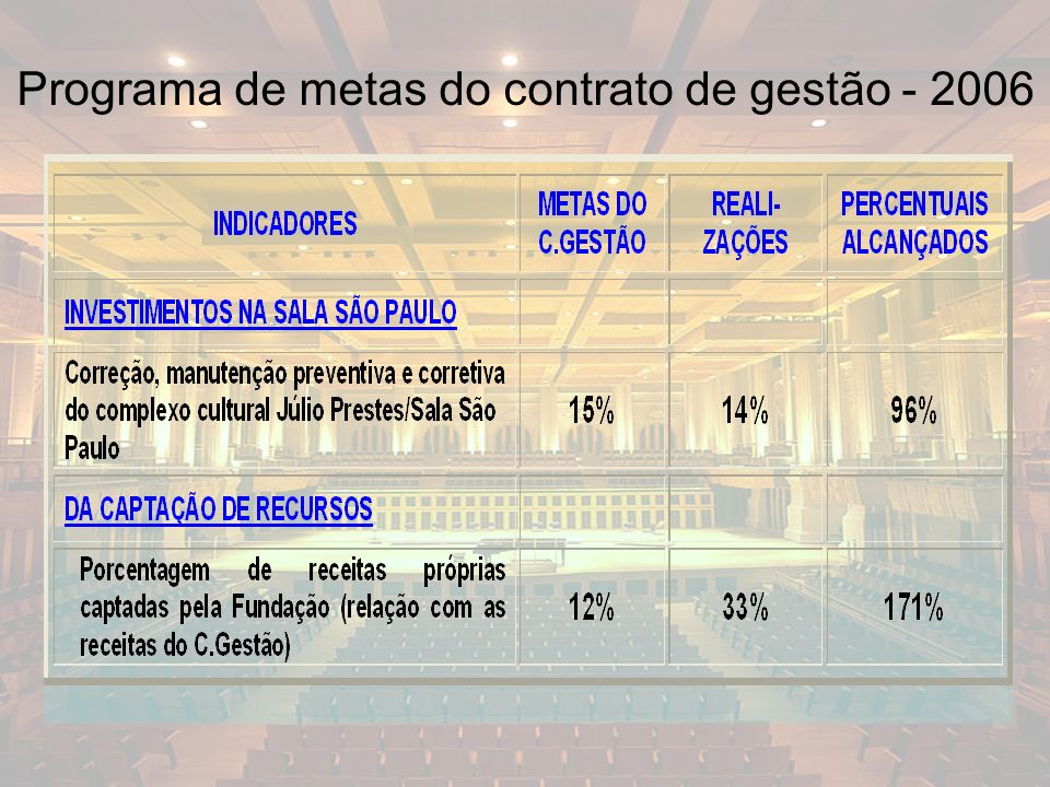 13 Programa de metas do contrato de gestão - 2006