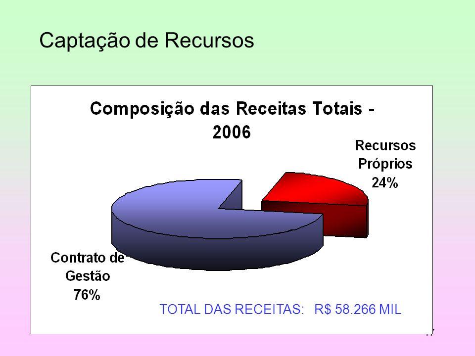 17 TOTAL DAS RECEITAS: R$ 58.266 MIL Captação de Recursos