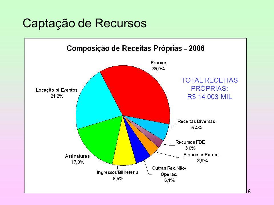 18 TOTAL RECEITAS PRÓPRIAS: R$ 14.003 MIL Captação de Recursos