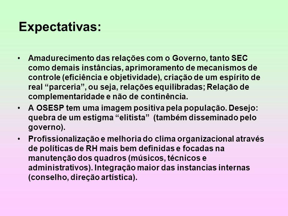Expectativas: Amadurecimento das relações com o Governo, tanto SEC como demais instâncias, aprimoramento de mecanismos de controle (eficiência e objet