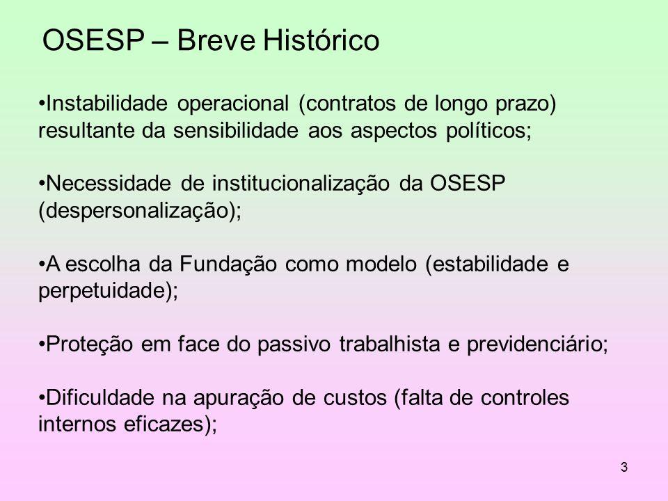 3 OSESP – Breve Histórico Instabilidade operacional (contratos de longo prazo) resultante da sensibilidade aos aspectos políticos; Necessidade de inst