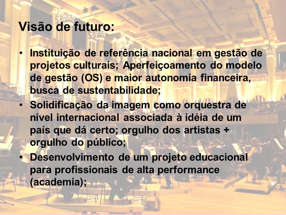 Instituição de referência nacional em gestão de projetos culturais; Aperfeiçoamento do modelo de gestão (OS) e maior autonomia financeira, busca de su
