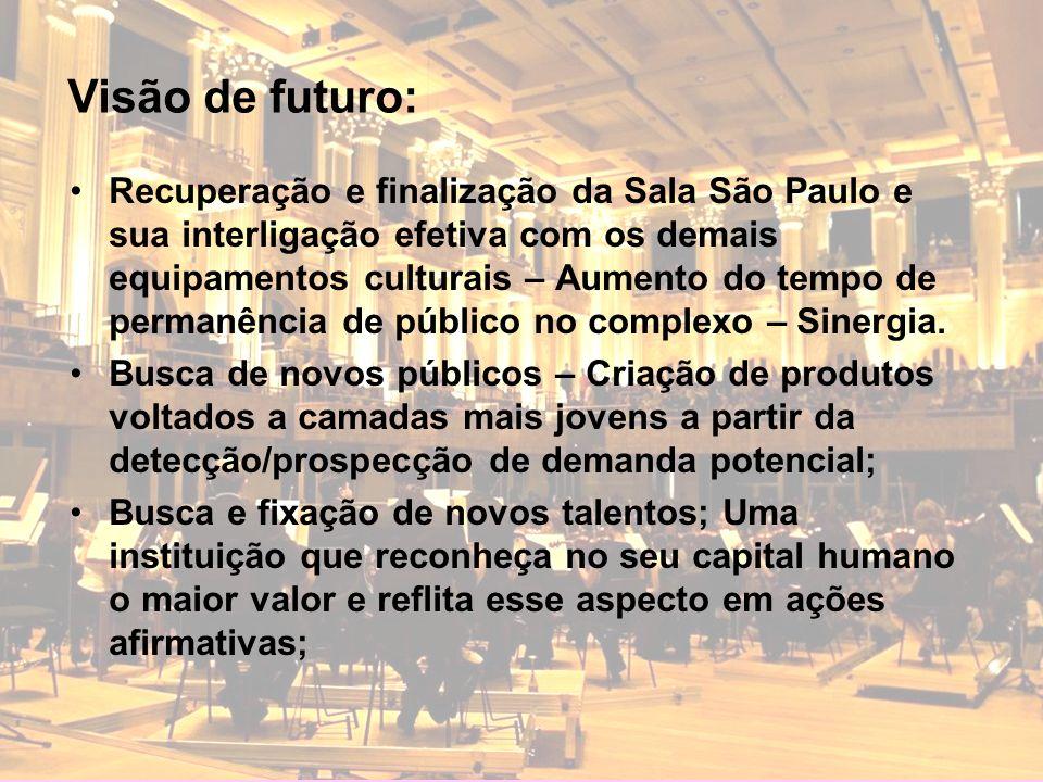 Recuperação e finalização da Sala São Paulo e sua interligação efetiva com os demais equipamentos culturais – Aumento do tempo de permanência de públi