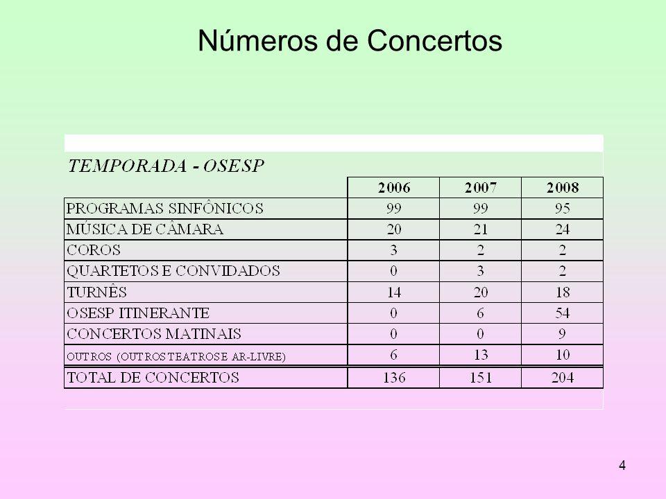 5 Principais Projetos Orquestra Coral Programas Educacionais Academia de Música Editora Criadores do Brasil Centro de Documentação Musical Turnês nacionais e internacionais Gravações Sala São Paulo