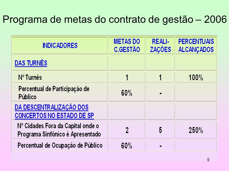 9 Programa de metas do contrato de gestão – 2006