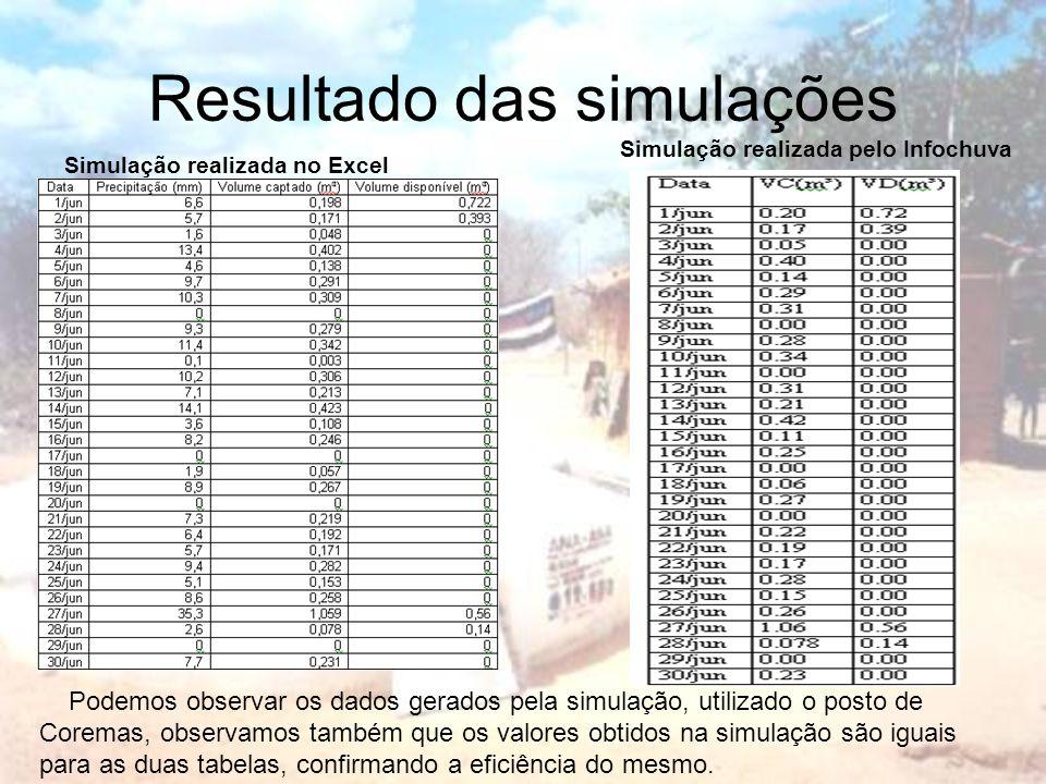 Resultado das simulações Simulação realizada no Excel Simulação realizada pelo Infochuva Podemos observar os dados gerados pela simulação, utilizado o posto de Coremas, observamos também que os valores obtidos na simulação são iguais para as duas tabelas, confirmando a eficiência do mesmo.