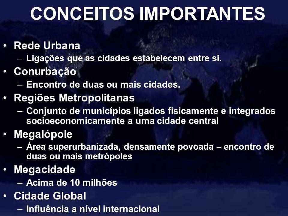 Rede Urbana –Ligações que as cidades estabelecem entre si. Conurbação –Encontro de duas ou mais cidades. Regiões Metropolitanas –Conjunto de município