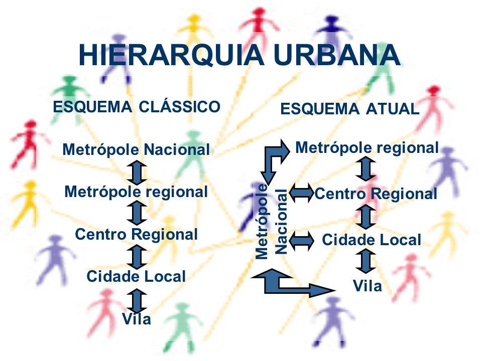 HIERARQUIA URBANA ESQUEMA CLÁSSICO Metrópole Nacional Metrópole regional Centro Regional Cidade Local Vila ESQUEMA ATUAL Metrópole regional Centro Reg
