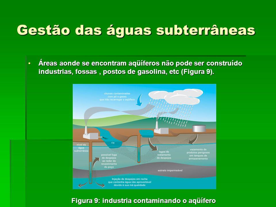 Gestão das águas subterrâneas Áreas aonde se encontram aqüíferos não pode ser construído industrias, fossas, postos de gasolina, etc (Figura 9).Áreas aonde se encontram aqüíferos não pode ser construído industrias, fossas, postos de gasolina, etc (Figura 9).