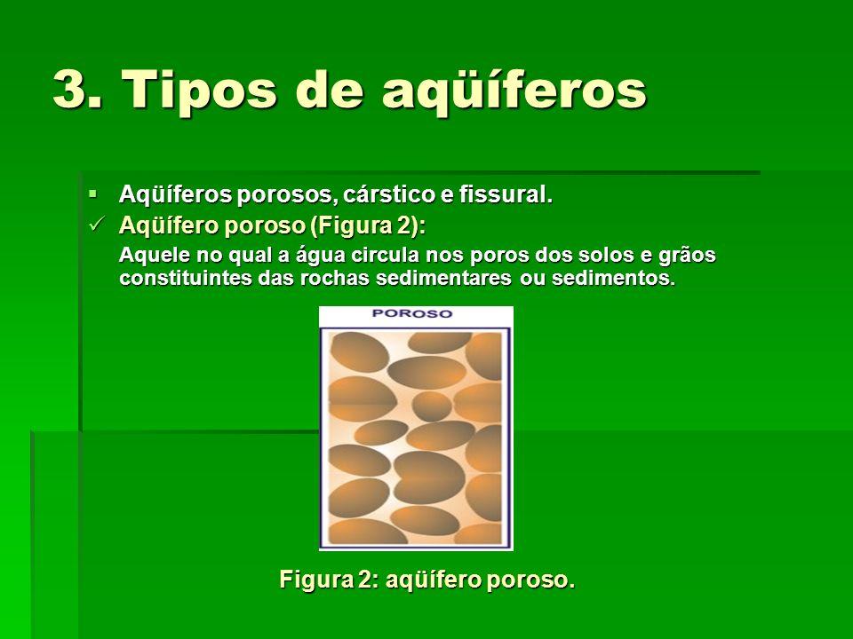 3. Tipos de aqüíferos Aqüíferos porosos, cárstico e fissural.