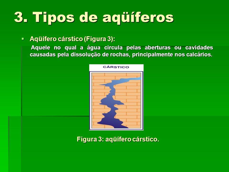 3. Tipos de aqüíferos Aqüífero cárstico (Figura 3): Aqüífero cárstico (Figura 3): Aquele no qual a água circula pelas aberturas ou cavidades causadas