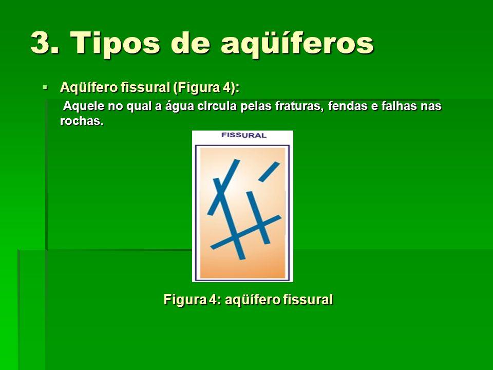 3. Tipos de aqüíferos Aqüífero fissural (Figura 4): Aqüífero fissural (Figura 4): Aquele no qual a água circula pelas fraturas, fendas e falhas nas ro