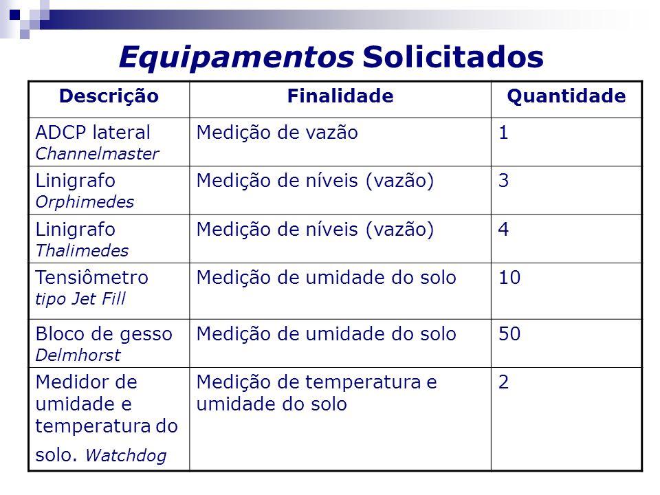 Equipamentos Solicitados DescriçãoFinalidadeQuantidade ADCP lateral Channelmaster Medição de vazão1 Linigrafo Orphimedes Medição de níveis (vazão)3 Li