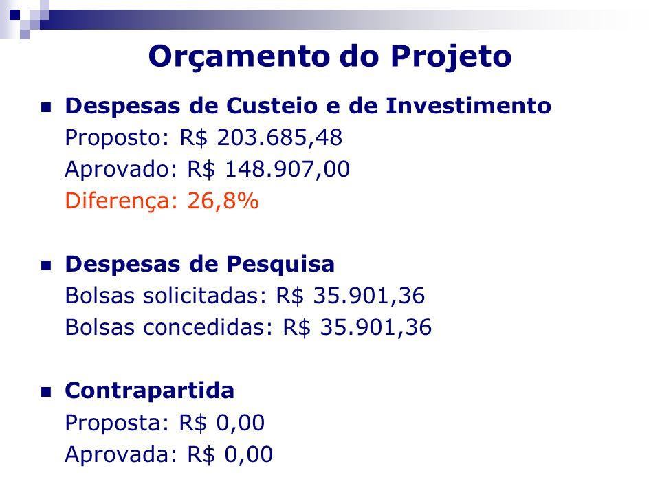 Orçamento do Projeto Despesas de Custeio e de Investimento Proposto: R$ 203.685,48 Aprovado: R$ 148.907,00 Diferença: 26,8% Despesas de Pesquisa Bolsa
