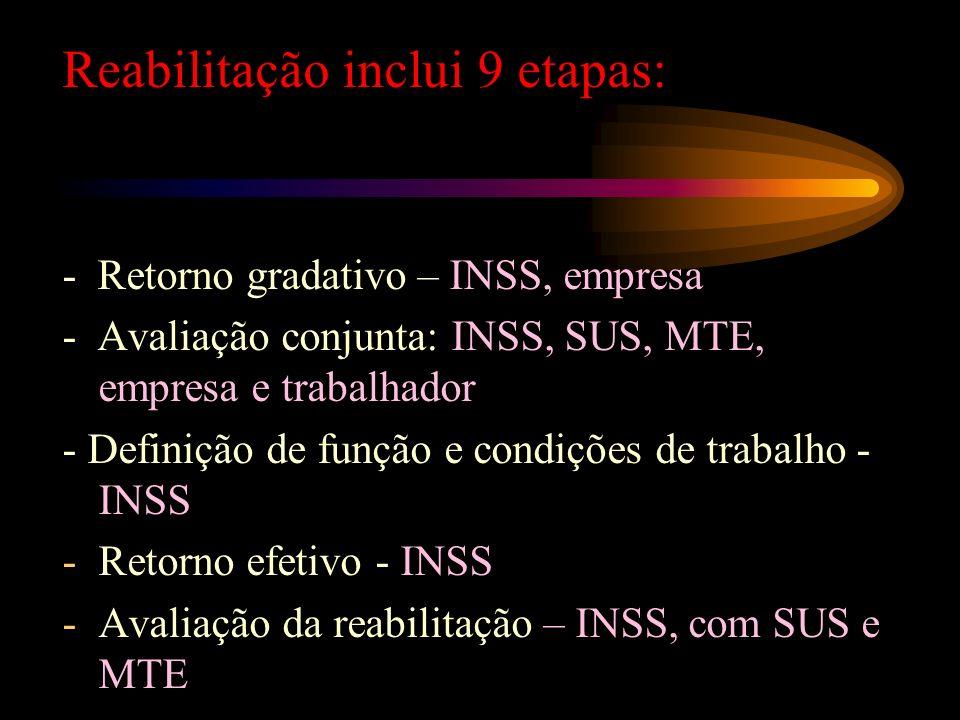 Reabilitação inclui 9 etapas: - Clínica: tratamento e reabilitação clínica multiprofissional – SUS e outros equipamentos sociais - Análise das condiçõ