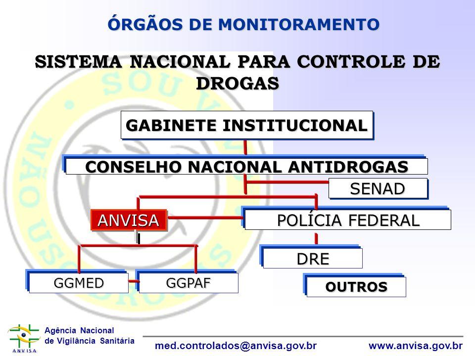 Agência Nacional de Vigilância Sanitária www.anvisa.gov.brmed.controlados@anvisa.gov.br InformáticaInformática ÓRGÃOS DE MONITORAMENTO SISTEMA NACIONA