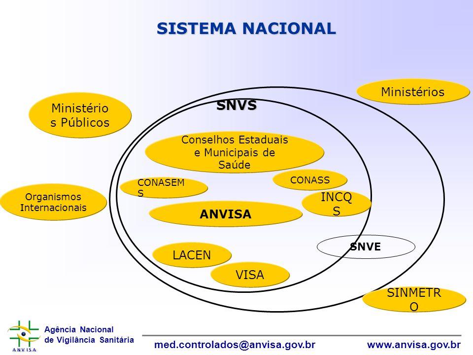 Agência Nacional de Vigilância Sanitária www.anvisa.gov.brmed.controlados@anvisa.gov.br InformáticaInformática SISTEMA NACIONAL Ministério s Públicos