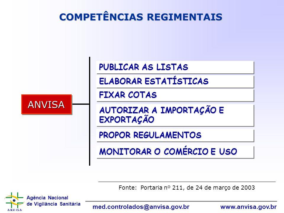 Agência Nacional de Vigilância Sanitária www.anvisa.gov.brmed.controlados@anvisa.gov.br InformáticaInformática COMPETÊNCIAS REGIMENTAIS Fonte: Portari