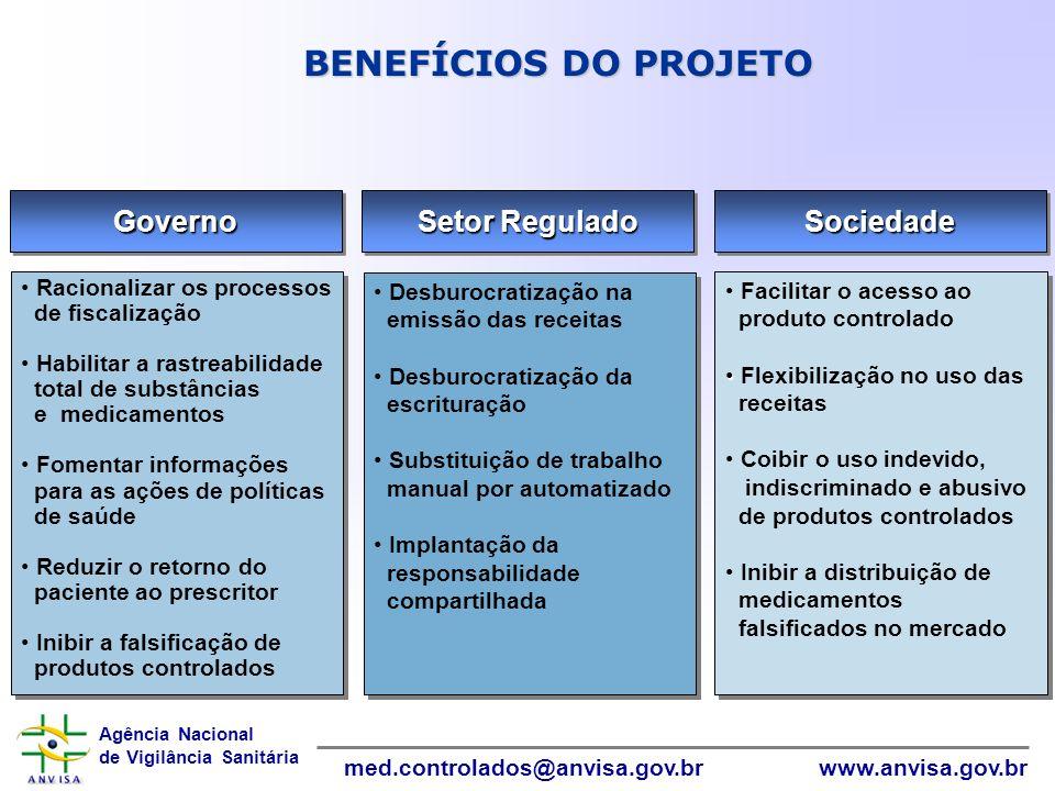 Agência Nacional de Vigilância Sanitária www.anvisa.gov.brmed.controlados@anvisa.gov.br InformáticaInformática BENEFÍCIOS DO PROJETO SociedadeSociedad