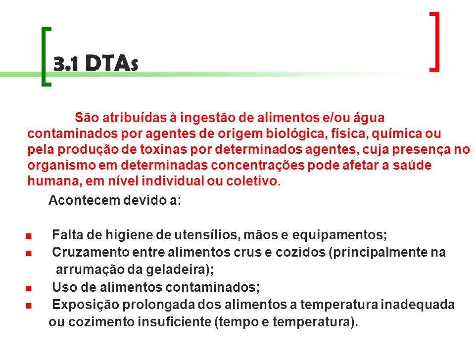 3.1 DTAs Acontecem devido a: Falta de higiene de utensílios, mãos e equipamentos; Cruzamento entre alimentos crus e cozidos (principalmente na arrumaç