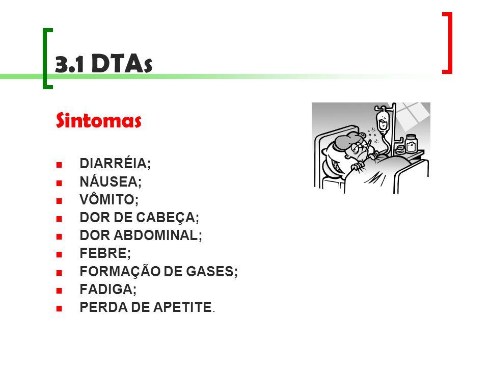 3.1 DTAs Sintomas DIARRÉIA; NÁUSEA; VÔMITO; DOR DE CABEÇA; DOR ABDOMINAL; FEBRE; FORMAÇÃO DE GASES; FADIGA; PERDA DE APETITE.