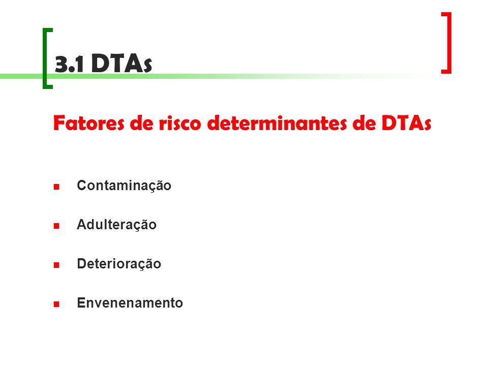 Fatores de risco determinantes de DTAs Contaminação Adulteração Deterioração Envenenamento