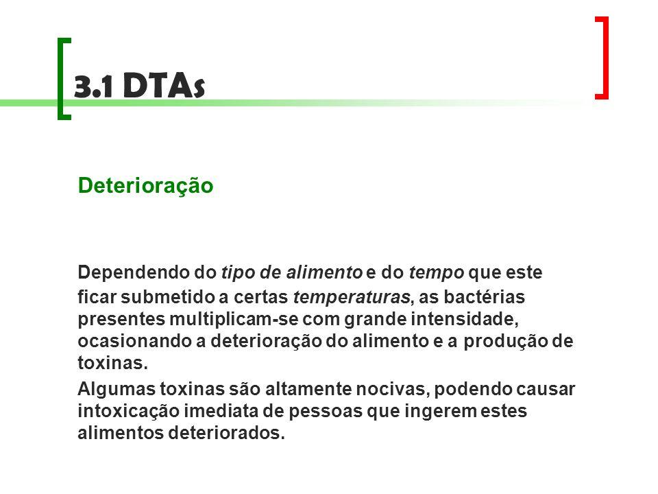 3.1 DTAs Deterioração Dependendo do tipo de alimento e do tempo que este ficar submetido a certas temperaturas, as bactérias presentes multiplicam-se