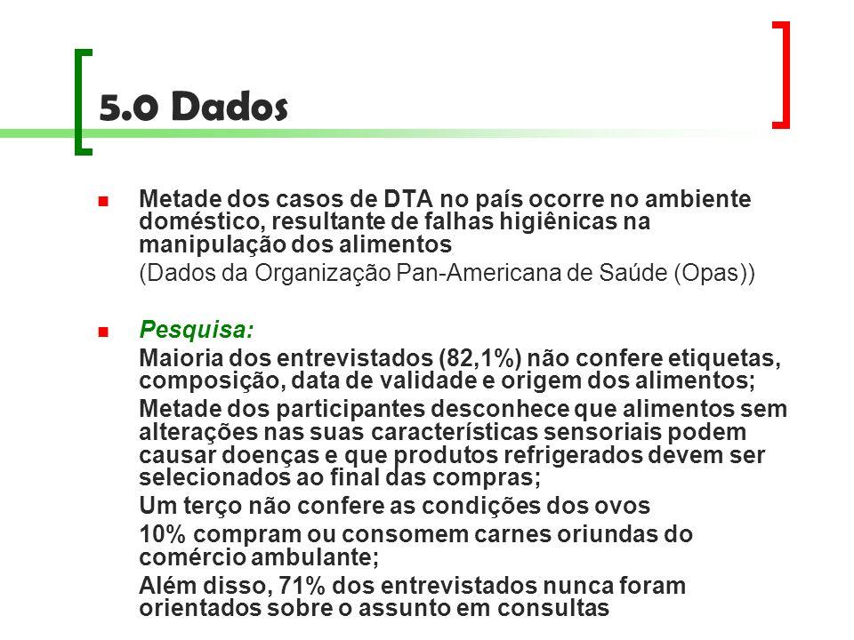 5.0 Dados Metade dos casos de DTA no país ocorre no ambiente doméstico, resultante de falhas higiênicas na manipulação dos alimentos (Dados da Organiz