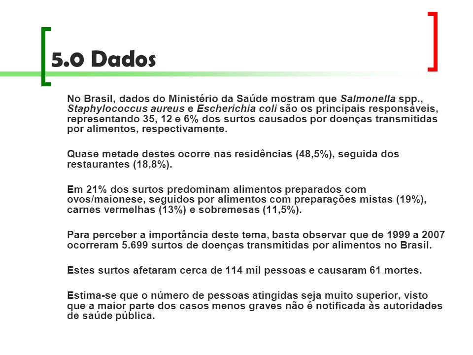 5.0 Dados No Brasil, dados do Ministério da Saúde mostram que Salmonella spp., Staphylococcus aureus e Escherichia coli são os principais responsáveis
