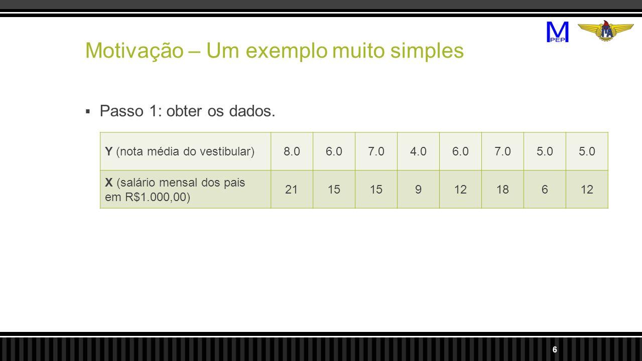 Motivação – Um exemplo muito simples Passo 1: obter os dados. Y (nota média do vestibular)8.06.07.04.06.07.05.0 X (salário mensal dos pais em R$1.000,