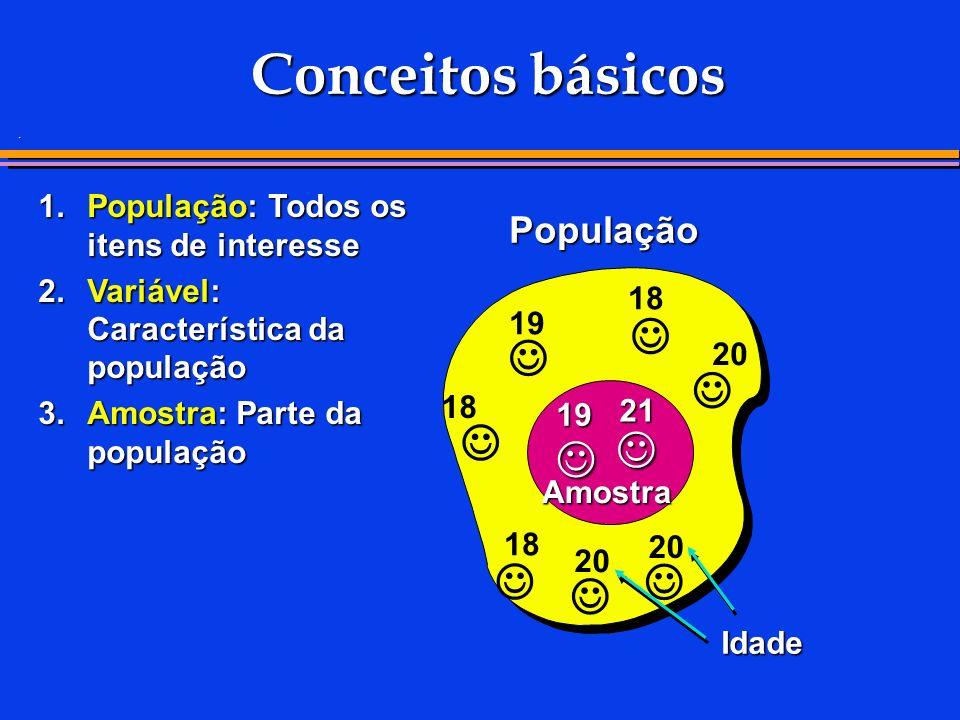 . Conceitos básicos 1.População: Todos os itens de interesse 2.Variável: Característica da população 3.Amostra: Parte da população População Amostra 21 19 20 18 19 18 20 18 Idade
