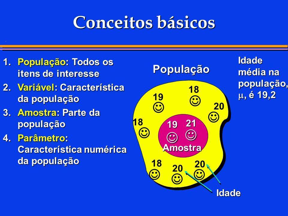 . Conceitos básicos 1.População: Todos os itens de interesse 2.Variável: Característica da população 3.Amostra: Parte da população 4.Parâmetro: Característica numérica da população Idade média na população,, é 19,2 População Amostra 21 19 20 18 19 18 20 18 Idade