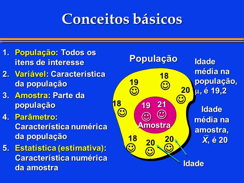 . Conceitos básicos 1.População: Todos os itens de interesse 2.Variável: Característica da população 3.Amostra: Parte da população 4.Parâmetro: Característica numérica da população 5.Estatística (estimativa): Característica numérica da amostra Idade média na população,, é 19,2 População Amostra Idade média na amostra, X, é 20 21 19 20 18 19 18 20 18 Idade