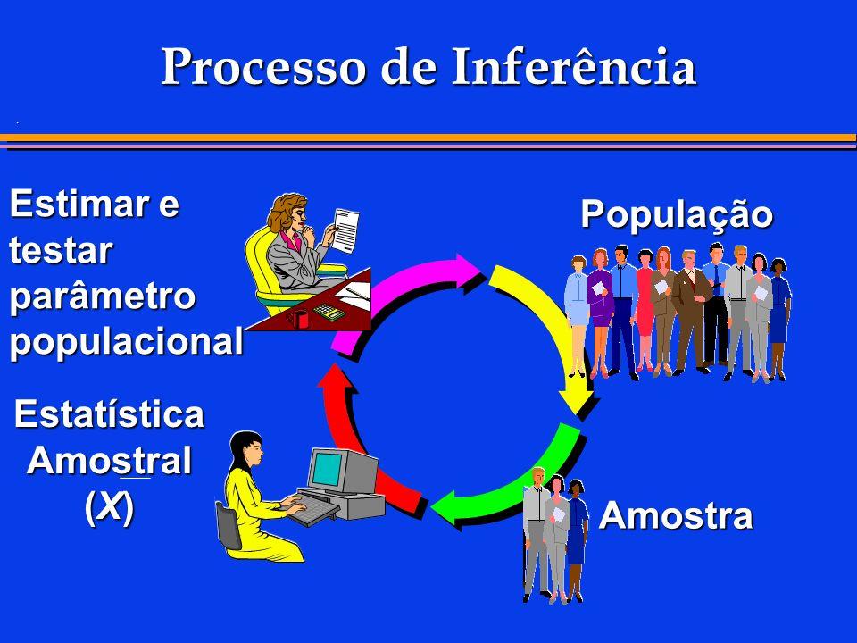 . Processo de Inferência População Amostra Estatística Amostral (X) Estimar e testar parâmetro populacional