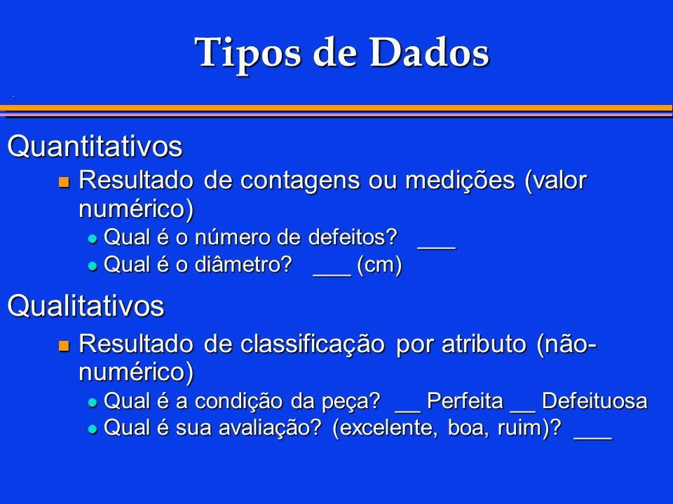 Tipos de Dados Quantitativos Resultado de contagens ou medições (valor numérico) Resultado de contagens ou medições (valor numérico) Qual é o número de defeitos.