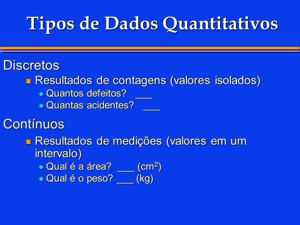 Tipos de Dados Quantitativos Discretos Resultados de contagens (valores isolados) Resultados de contagens (valores isolados) Quantos defeitos.
