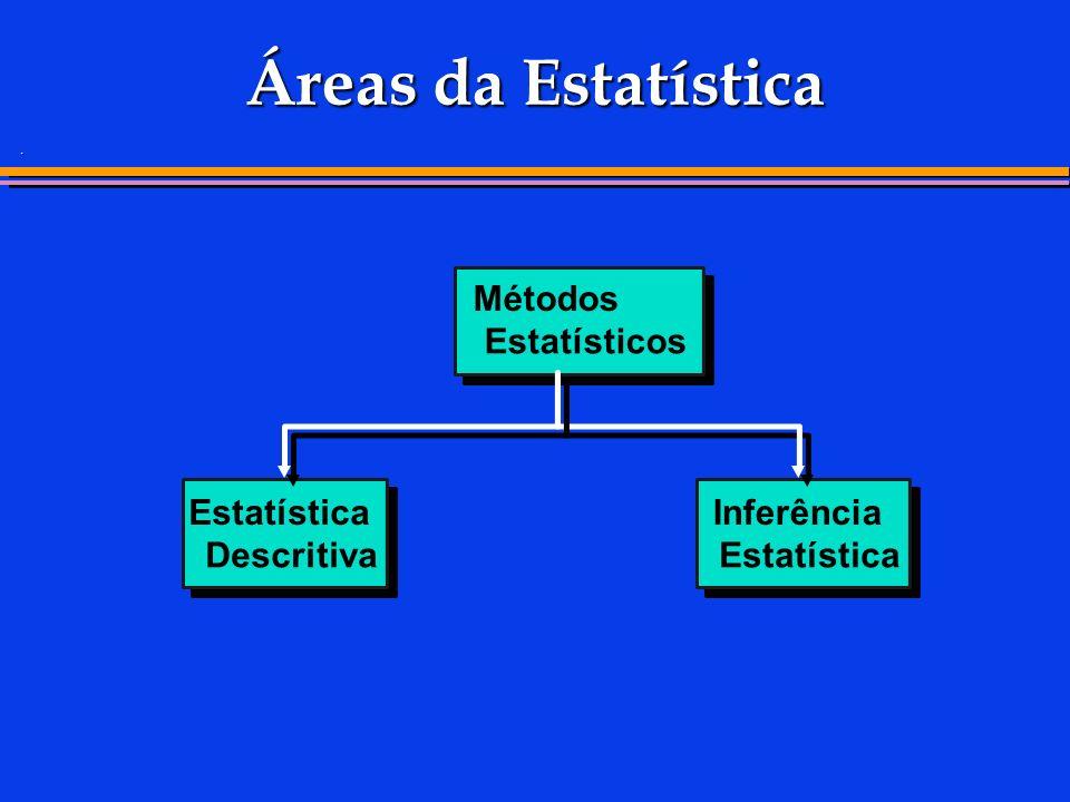 . Áreas da Estatística Métodos Estatísticos Estatística Descritiva Inferência Estatística