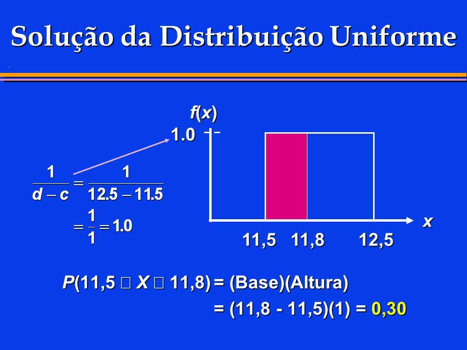 . Solução da Distribuição Uniforme P(11,5 X 11,8)= (Base)(Altura) = (11,8 - 11,5)(1) = 0,30 11,512,5 f(x)f(x)f(x)f(x) x 11,8 1.0