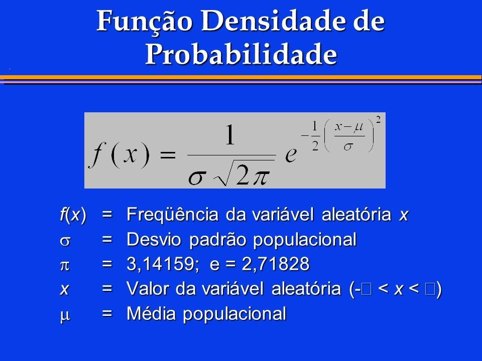 . Função Densidade de Probabilidade f(x)=Freqüência da variável aleatória x =Desvio padrão populacional =Desvio padrão populacional =3,14159; e = 2,71