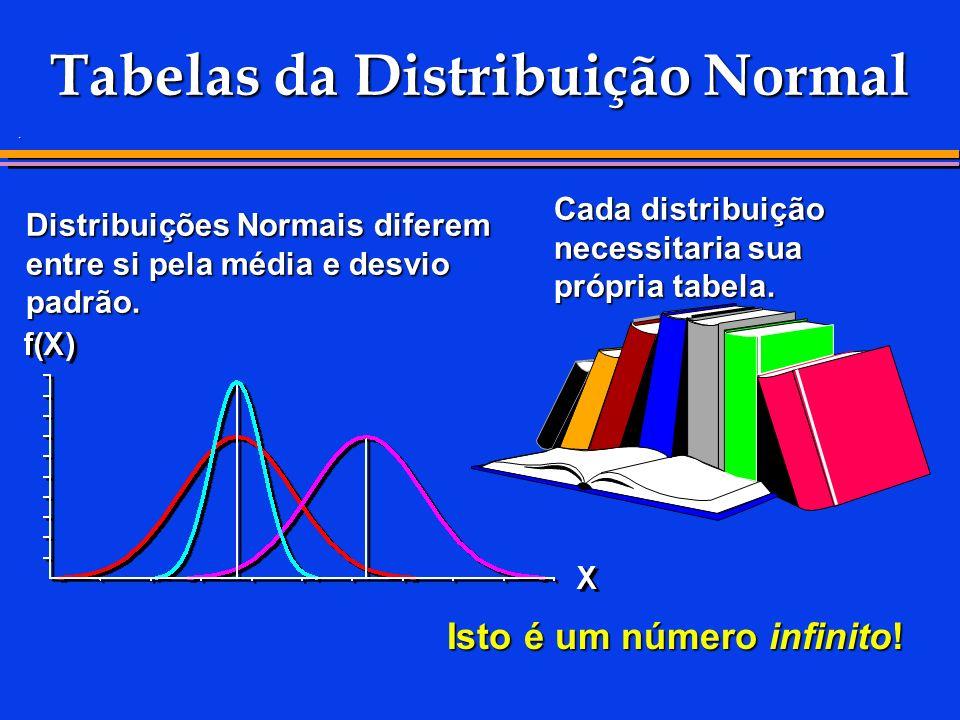 . Tabelas da Distribuição Normal Distribuições Normais diferem entre si pela média e desvio padrão. Cada distribuição necessitaria sua própria tabela.